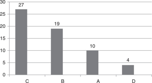 The retention of new maxillary dentures by Kapur index [very good resistance (A), moderate resistance (B), slight retention (C), very slight (D)].