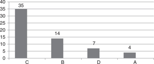 The retention of new maxillary dentures in subjective patients' opinion by Kapur index [very good resistance (A), moderate resistance (B), slight retention (C), very slight (D)].