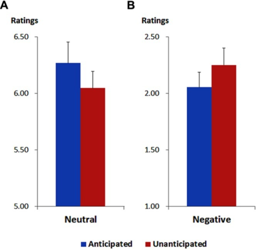 Ratings of pleasantness for neutral (A) and negative (B) pictures in each anticipation condition. Vertical lines indicate the standard error of the mean.