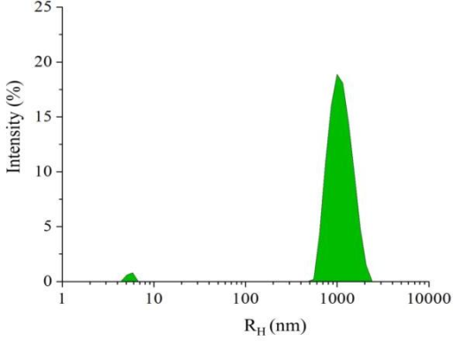 Size distribution from the DLS measurements for dPSIIcc microcrystals from the double seeding protocol that are measured 10 min after initiating crystallization by seeding. The small peak represents the dPSIIcc protein in solution that did not yet get incorporated in the crystals.