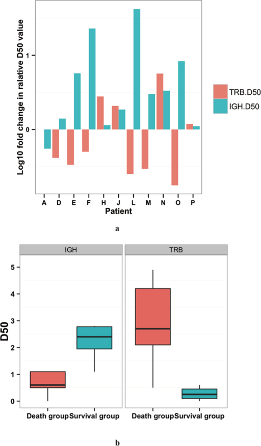 D50 values of IGH and TRB repertoires in H7N9 infected patients.(a) shows the logged relative ratios of IGH (green) and TRB (red) D50 values of samples collected from each patient. The D50 values >15 days were divided by D50 value <15 days and the logged result were drown as vertical axis values. Every pair of green and red bars represented an individual. (b) is the boxplot of the D50 value of IGH and TRB repertoires in 15–42 days after onset by group.