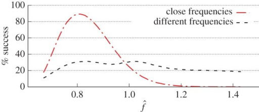 Success rate of two vortices termination. Success rate versus normalized frequency  where fd is the dominant frequency. On the image, 'different' and 'close' frequencies mean significant and insignificant difference in frequencies as per equation (2.2). Numerical calculations with the normalized  =0.2.
