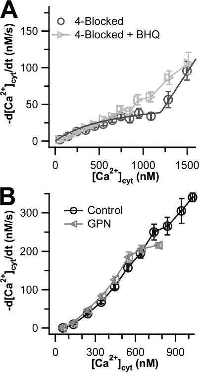 Effects of BHQ and GPN on undifferentiated PC12 cells. Ca2+ transport curves (−d[Ca2+]cyt/dt vs. [Ca2+]cyt) are shown. (A) The light gray data points show cells treated with 10 μM BHQ in addition to the 4-blocked protocol (n = 15). The dark gray data points show residual transport in the 4-blocked cells of Fig. 1 with a superimposed smooth curve calculated from the residual transport function in a kinetic model discussed in Appendix. (B) The gray curve shows cells treated with GPN, whereas the black curve shows a truncated version of the control Ca2+ transport curve from Fig. 1.