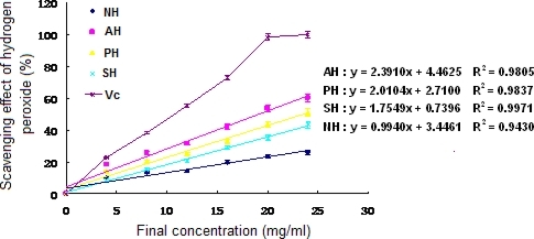 Hydrogen peroxide scavenging activity of the extracts and hydrolysates of A. subcrenata. NH: the hydrolysate treated by neutrase; AH: the hydrolysate treated by alcalase; PH: the hydrolysate treated by papain; SH: the supernatant of unprocessed homogenate of A. subcrenata. Ascorbic acid (Vc) was used as positive control. Regression equations were obtained from linear regression of the concentrations of the extracts and hydrolysates of A. subcrenata and hydrogen peroxide scavenging effects. Each value is expressed as mean ± S.D. (n = 3).