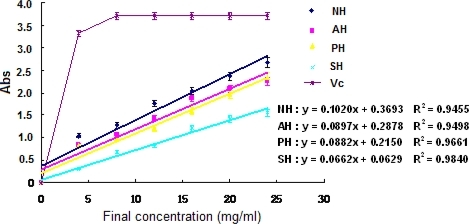 Reducing power of the extracts and hydrolysates of A. subcrenata.