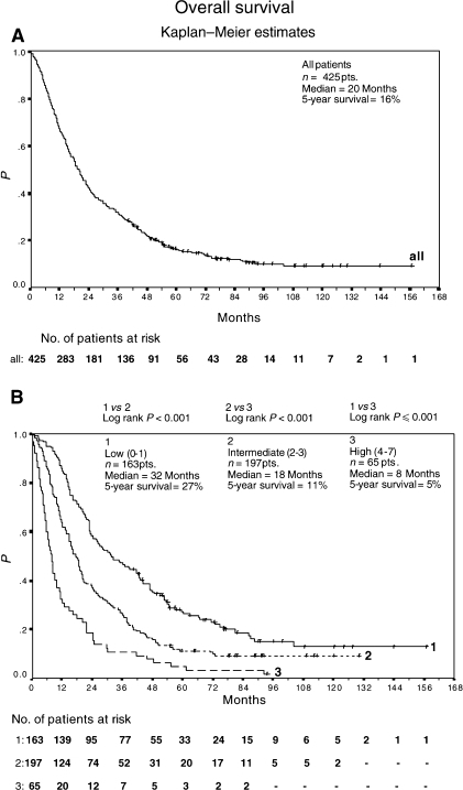 Overall survival of 425 advanced renal-cell carcinoma patients treated with outpatient s.c. IL-2/INF-α2a therapy (A). Overall survival of 163 low-risk patients, 197 intermediate-risk patients, and 65 high-risk patients treated with outpatient subcutaneous interleukin-2/interferon-α2a therapy (B). Survival was calculated from the start of therapy using Kaplan–Meier method.