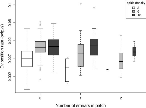 Parasitoid oviposition rate within patch visits against smearing frequency. Box plots show the distribution of oviposition rates for patches containing 2 (white), 6 (grey), and 12 (black) aphids. Boxes show the inter-quartile range (50% of observations) in which the horizontal bar is the median. Whiskers extend 1.5 times the interquartile range beyond the median. Dots show individual observations lying outside this interval. Box widths are proportional to the square root of sample sizes.