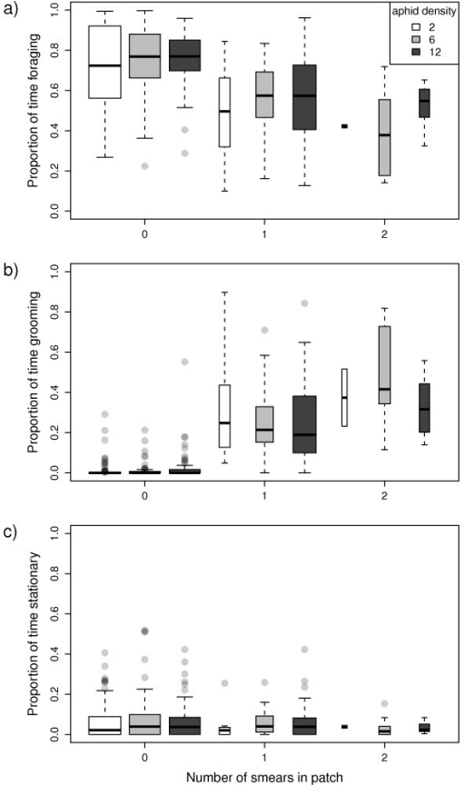 Parasitoid's time budget within patch visits against smearing frequency. Box plots show the proportion of time spent: a) foraging (searching & handling); b) grooming; and c) stationary in patches containing 2 (white), 6 (grey), and 12 (black) aphids.