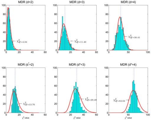Null distributions affected by MDR modeling. The  distributions are estimated using 500 simulated  data sets. Each  data set contains n = 2000 samples. Upper panel: From left to right, each data set has L = 2, L = 3, L = 4 SNPs. MDR can be applied to these data sets without model search to fit the two-factor model (d = 2), the three-factor model (d = 3), and the four-factor model (d = 4). The resulting  distributions follows χ2 distributions with df = 4.84, 11.40, 30.41, respectively. Lower panel: Each  data set contains n = 2000 samples and L = 20 SNPs. MDR is directly applied to each data set. MDR searches all possible models and cross-validation is used to assess each model. The best two-factor model (d* = 2), the best three-factor model (d* = 3), and the best four-factor model (d* = 4) are identified. Their distributions, shown from left to right, do not strictly follow χ2 distributions.