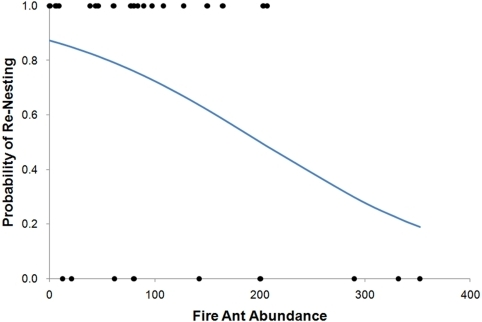 Probability of bluebirds re-nesting in their original territory as a function of fire ant abundance.Relationship between fire ant abundance (mean number of ants captured per sample vial) and the calculated probability of re-nesting by the same eastern bluebird parents (n = 29). Logistic regression equation (Y = e1.9204 -0.00958(fire ant abundance)/1+ e1.9204 - 0.00958(fire ant abundance)), where Y is equal to the probability of re-nesting, represented by the line.