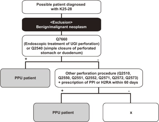 Diagnostic Algorithm For Patients With Perforated Pepti