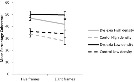 Coherent motion thresholds for the effects of dot density and the number of animation frames presented for the groups with (n = 21) and without dyslexia (n = 22) in each of the four experimental conditions. Error bars represent ±1 standard error.