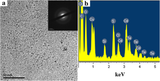 TEM image and EDS spectrum of CdTe QDs. (a) TEM image (inset, the corresponding SAED pattern) and (b) EDS spectrum of CdTe QDs stabilized both by MPA and HPAMAM (the excitonic absorption peak at 589 nm).