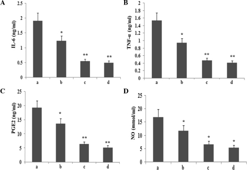Effect of atorvastatin on the LPS-induced production of IL-6, TNF-α, NO and PGE2 in RAW264.7 cells. RAW264.7 cells were incubated with various concentrations of atorvastatin for 9 h in the presence of 10 ng/ml LPS. Following incubation, the supernatant was collected, and IL-6, TNF-α, NO and PGE2 levels were assayed. Data are expressed as the mean ± standard error of the mean of three independent experiments. *P<0.05 and **P<0.01, vs. LPS control. a, LPS (10 ng/ml); b, LPS (10 ng/ml) + atorvastatin (10 μM); c, LPS (10 ng/ml) + atorvastatin (15 μM); d, LPS (10 ng/ml) + atorvastatin (20 μM); TNF-α, tumour necrosis factor-α; IL, interleukin; LPS, lipopolysaccharide; PGE2, prostaglandin E2, NO, nitric oxide.