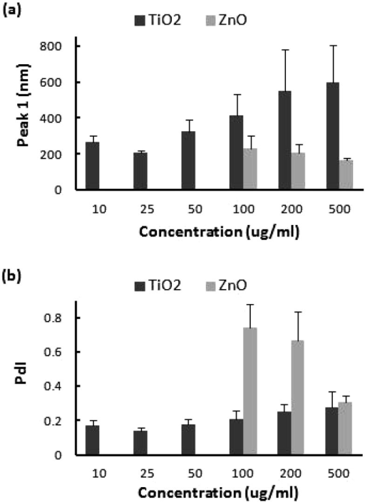 Size characterization of TiO2 and ZnO nanoparticle suspensions atconcentration of 0.5 mg/ml dispersed by a probe-type sonicator at 20 W, 80% pulsemode, for 30 min, being measured by DLS at concentrations of 10, 25, 50, 100, 200,and 500 µg/ml: (a) peak 1 and (b) PdI. Data are mean ±SD.