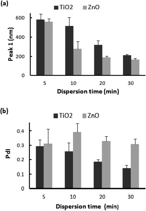 Size characterization of TiO2 and ZnO nanoparticle suspensions atconcentration of 0.5 mg/ml dispersed by a probe-type sonicator at 20 W, 80% pulsemode for, 5, 10, 20, or 30 min: (a) peak 1 and (b) PdI. Data are mean ± SD.