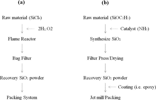 Silica nanoparticle manufacturing process. (a) pyrolysis process (Fumed silica),(b) polymerization process (sol-gel silica).
