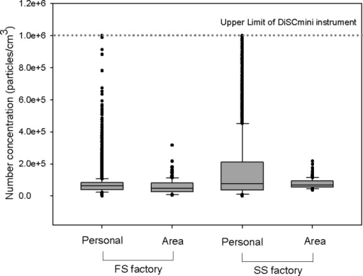 Comparison of nanoparticle exposures between fumed and sol-gel silica manufacturingfacilities.