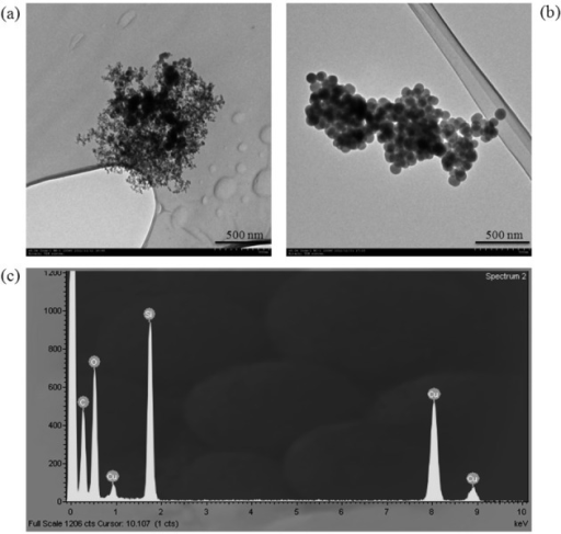 Particle shape of silica nanoparticles collected by a TEM grid on the potableelectrostatic precipitator: (a) fumed silica, (b) sol-gel silica, (c) EDS results;The bars in (a) and (b) indicate 500 nm.