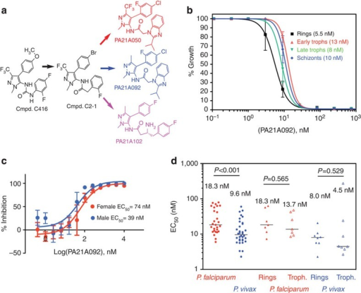 Structure and antimalarial activities of pyrazoleamide compounds.(a) Structures of the hit and lead compounds. (b) Growth inhibition assays of PA21A092 against the indicated stages of Dd2 line of P. falciparum. (c) PA21A092 inhibits male (blue) and female (red) gamete production by mature gametocytes. EC50 values are estimated to be 39 and 74 nM for male and female gamete production, respectively; methylene blue as a positive control had EC50 values of 39 and 43 nM, respectively, in these assays. (d) PA21A092 is active against clinical field isolates of P. falciparum (red circles) and P. vivax (blue circles) in ex vivo growth inhibition assays with equal potency against ring (closed triangles) and trophozoite (open triangles) stages in both species.