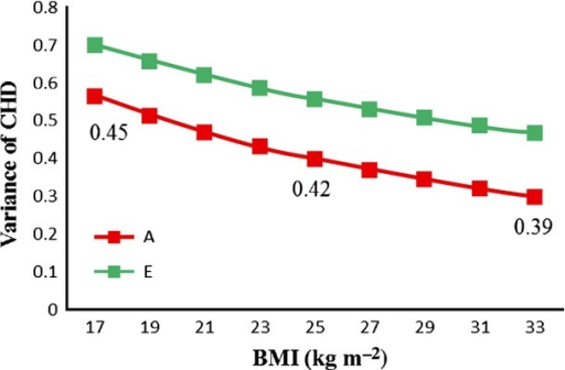 Variance components of CHD as a function of BMI in men. Genetic (A) and nonshared environmental (E) variance components of CHD versus BMI at the mean age at baseline are shown. Heritability of CHD, as a proportion of the total variance, is shown for BMI values of 17, 25 and 33 kg m−2. BMI, body mass index; CHD, coronary heart disease.