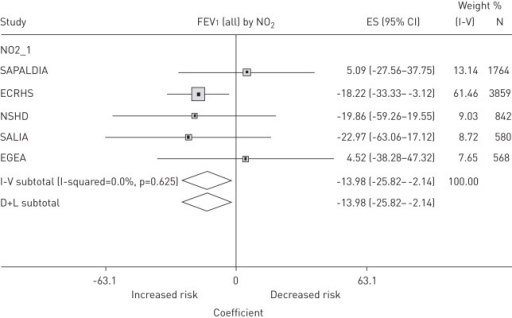 Forest plot displaying the study-specific mixed linear regression model estimates of the association of NO2 with level of forced expiratory volume in 1 s (FEV1; in mL) (based on all study participants living in sites with ESCAPE models available). NO2_1 indicates NO2 measured at time of ESCAPE. Associations with lung function measures are presented as increments in NO2 per 10 μg·m−3. I-square: variation in estimated effects attributable to heterogeneity. D+L (Der Simonian and Laird method): pooled estimate of all studies. The mixed linear regression models were adjusted for: age, age squared, height, sex, body mass index, highest educational level, and smoking status at second spirometry; negative estimates indicated lower lung function with increasing exposure. ES: effect size.