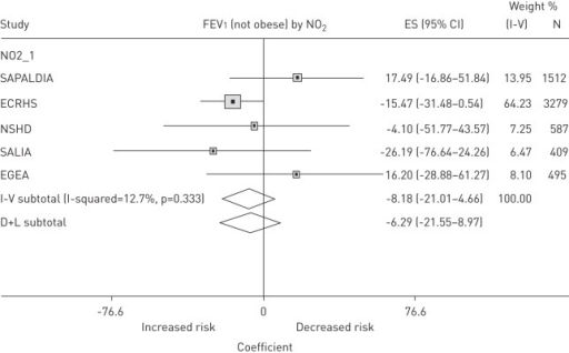 Forest plot displaying the study-specific mixed linear regression model estimates of the association of NO2 with level of forced expiratory volume in 1 s (FEV1; in mL) in participants stratified as not obese (body mass index (BMI) <30 kg·m−2). NO2_1 indicates NO2 measured at time of ESCAPE. Associations with lung function measures are presented as increments in NO2 per 10 μg·m−3. I-square: variation in estimated effects attributable to heterogeneity. D+L (Der Simonian and Laird method): pooled estimate of all studies. The mixed linear regression models were adjusted for: age, age squared, height, sex, BMI, highest educational level, and smoking status at second spirometry; negative estimates indicated lower lung function with increasing exposure. p-value for heterogeneity, obese versus non-obese: 0.098 for FEV1. ES: effect size.