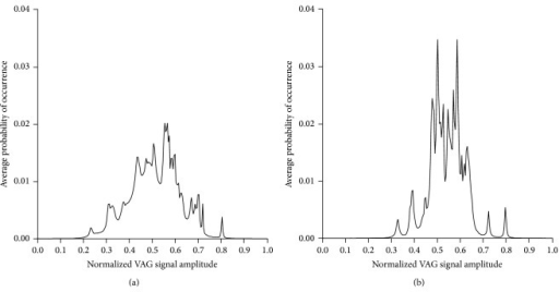 Histograms of VAG signals: derived from 3th decade subject (a) and derived from 7th decade subject (b). The amplitude has been normalized to the range [0,1].