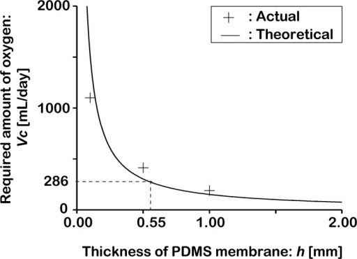 Required oxygen permeation rate in the PDMS membrane for chick embryo culturing.The permeating rates of 0.1-, 0.5-, and 1.00-mm-thick PDMS membranes were measured with an oxygen permeation analyzer, and the normalized results were 1150, 413, and 191 mL/day, respectively. In the current study, the lowest oxygen volume for embryo survival was estimated to be 286 mL/day (corresponding to a membrane thickness 0.55 mm), according to the total oxygen volume (6 L) consumed by a chick embryo during the embryonic period (21 days) [42].