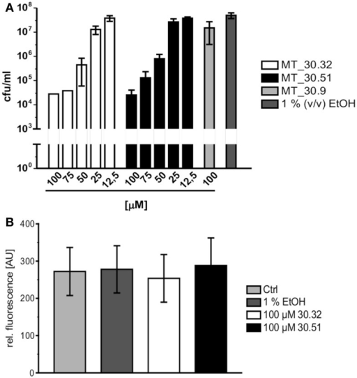 Cycloheximide derivatives differentially inhibit bacterial replication during infection and are not cytotoxic. (A) All inhibitors were tested in macrophage infection assays at concentrations ranging from 12.5 to 100 μM. The substances were added at the indicated concentrations 2 h post infection, and the bacterial replication was monitored by determining the colony forming units/milliliter (cfu/ml) 24 h post infection. The novel PPIase inhibitors MT_30.32 and MT_30.51 effectively suppressed bacterial replication during infection of differentiated THP-1 cells in a concentration dependent manner. The remaining seven derivatives had no effect at the highest concentration tested as demonstrated by the example MT_30.9, and were comparable to untreated infections containing only 1% (v/v) ethanol as the solvent at its final concentration. The graph depicts mean and SD of two independent experiments performed in duplicate as a representative of four biological replicates. (B) Differentiated THP-1 cells were incubated with 100 μM MT_30.32 or MT_30.51 for 24 h. After 20 h, alamar blue was added and cell viability was determined by measuring fluorescence at 590 nm. The medium of control cells was either free of additives (untreated) or contained 1% (v/v) EtOH as a solvent control. The graph shows the mean and SD of two independent experiments performed in triplicate.
