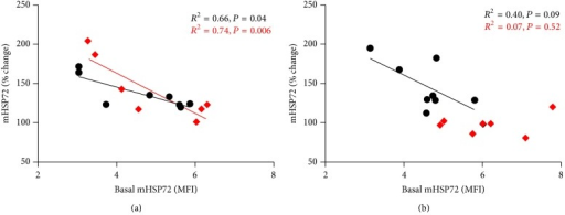 Regression analysis between preexercise monocyte expression of mHSP72 and the fold change (%) in mHSP72 following HST1 (a) and HST2 (b). Black circles denote CON and red diamonds denote STHA. Prior to HST1 the percentage change in mHSP72 after exercise had an inverse relationship with basal mHSP72. This feature was present in both CON (black circles) and STHA (red diamonds). After the intervention period the inverse relationship was still present in the CON (b), but no longer a feature of the STHA group, possibly as a result of the increase in basal mHSP72 observed prior to onset of HST2 (Figure 6(b)).