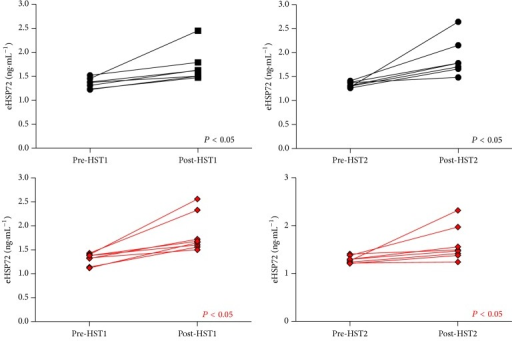 eHSP72 before and immediately after HST1 and HST2. Lines represent individual participants. Postexercise eHSP72 was elevated after exercise in both groups following each HST.