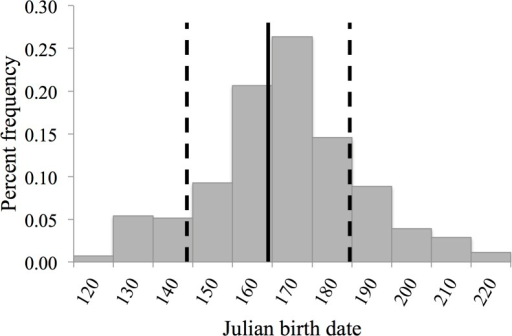 Percent frequency of Julian birth dates for litters (n = 1,403) of captive white-tailed deer at Kerr Wildlife Management Area, Kerr County, Texas, USA from 1977–2012.The vertical, solid line represents the mean Julian birth date (164, 13 June) and the vertical, dashed lines represent the standard deviation (144 and 185, 24 May and 4 July, respectively).