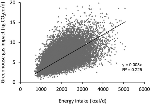 Scatterplot illustrating the relation between estimated energy intake and estimated GHG impact, in kg of CO2eq/d. Sample n = 24,293 men and women. For clarity, the vertical axis is capped at 20 kg CO2eq/d, excluding from the figure 25 cases with GHG estimates ranging from 20.3 to 48.5 kg/d. Least squares regression line forced through the origin, P < 0.0001. CO2eq, carbon dioxide equivalents; GHG, greenhouse gas.