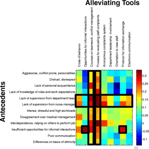 Correlation between effectiveness of Tools for alleviating disruptive behavior and the Antecedents of the conflict. Red color represents strong correlation between a specific antecedent and a specific tool for alleviating disruptive behavior. X's signifies that the correlation is statistically significant (P value < 0.05). Some Tools are effective against many type of conflicts (vertical blocks), while others are effective only against specific type of conflicts (individually bolded squares)