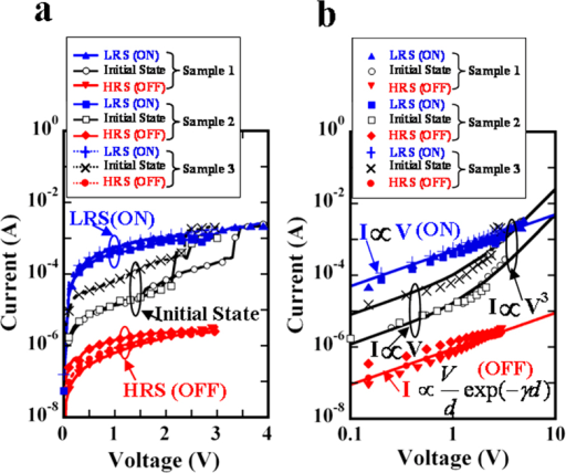 Electrical characteristics of the NT memory.(a) I-V characteristics of the NT memory with a length of 3 cm appearing in three states. (b) Log-log scale and fitting lines of the I-V data are plotted and calculated to understand the possible mechanisms.