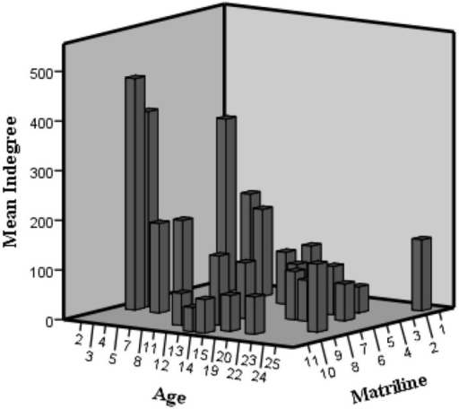 3D histogram of indegree variation according to age and matriline in the agonistic network.