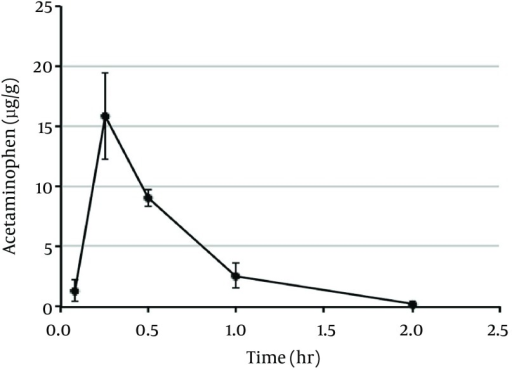 Plasma Concentration-Time Profile of Acetaminophen in Rats After Oral Administration at a Concentration of 20 mg/kgEach point represents the mean ± SD of data obtained from three rats.