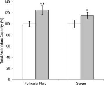 Total antioxidant capacity in follicular fluid and in serum from untreated patient (white bars) or patient treated with micronutrients supplementation (gray bars). The values are the mean of three determinations ± SD. Statistically significant difference in total antioxidant capacity is indicated (*P < 0.05)