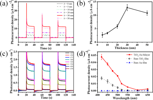 (a) I-t plots and (b) photocurrent densities of the TiO2-Au bilayer samples with the TiO2 thicknesses of 0, 5, 10, 20, 30 and 50 nm, here the sample of 0 nm represents the rough TiO2 film itself; (c) I-t plots under the irradiation of different monochromatic wavelengths; and (d) action spectra (i.e., photocurrent versus wavelength) of the TiO2-Au bilayer (red line) and its constituent layers – the bare TiO2 film (black line) and the bare Au film (blue line), here the TiO2 film is always 30 nm thick.