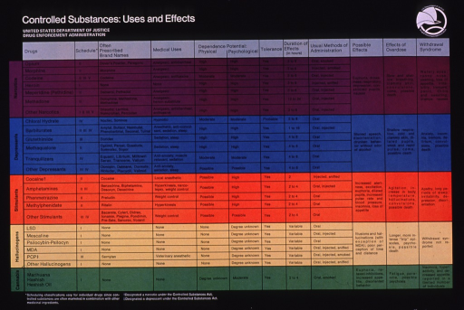 <p>Multicolor poster with white and black lettering.  Title and publisher information in upper left corner.  Publisher logo in upper right corner is sole visual image.  Poster dominated by a chart that categorizes drugs as narcotics, depressants, stimulants, hallucinogens, and cannabis.  Each category has a different background color.  The names, Drug Enforcement Administration schedule classifications, medical uses, and other characteristics of the drugs are provided.</p>