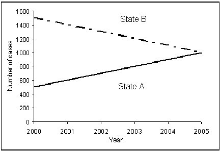 Trends in hypothetical disease for State A and State B, 2000-2005. Number of cases of a hypothetical disease reported in two states by year of report. These data are to be used in a formula calculation to allocate public health program funds between States A and B beginning in January 2007.