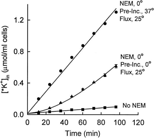 Time course of activation of KCC at 25°C after NEM pretreatment at 0°C. Rabbit red cells (not density separated) were pretreated twice with NEM as in Fig. 6 and Fig. 7. Cells were then suspended at 2% hematocrit in flux medium at either 37°C (•) or on ice (▴; mean ± range of two suspensions). After 20 min, the suspensions were moved to a 25°C bath, and, after allowing 3 min for the temperature to equilibrate, 86Rb+ was added at t = 0. Control cells were not exposed to NEM (▪). The curve through the ▴ data represents  with a lag time of 79 min.