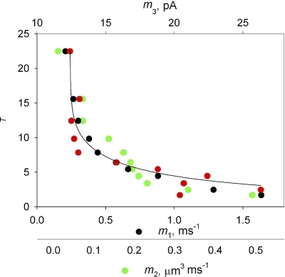 Rise time vs. different estimators of release flux. Black symbols, T vs. m1, calculated from binned averages in Fig. 1 B by Eq. 1 (same values as in graph in Fig. 2 B). Green, T vs. m2, calculated according to Eq. 2 for the same spark averages. Red, T vs. m3, release current calculated by volume integration of flux density derived for the same spark averages by the backward method. Continuous curve, best fit to T vs. m3 by Eq. 6. Best fit parameters: kiβ, 2.3 mM−1; kr, 0.061 ms−1; A* = 0.115.