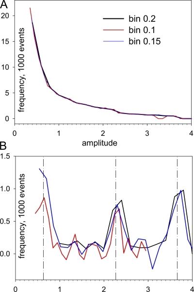 "Recovery of ""true amplitudes"" from distributions of scanned amplitudes. (A) Histograms f(as) of scanned amplitudes for a set of sparks consisting in three groups with equal numbers, simulated using three values of current (5, 20, and 50 pA) at three durations (5, 10, and 20 ms). Three alternative binning intervals were used, as indicated. The distribution of true amplitudes in the simulation consists therefore of three Dirac deltas (see below). (B) Distributions g(a) of true amplitudes, derived from f(as) in A using Eq. A1. Dashed lines mark the position of true (in-focus) amplitudes of simulated sparks, 0.634, 2.27, and 3.66. Narrow binning is best at locating low amplitude modes and vice versa."