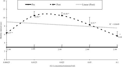 Dose response curve of ALA against sperm motility. Sperm motility was assessed using light microscope with Mtrack J Imaging System on the Weber sterility chamber. Mann-Whitney t-test was used to determine the differences between baseline (pre) and after one-hour incubation (post). r2 = 0.0649 *P<0.05. N=31