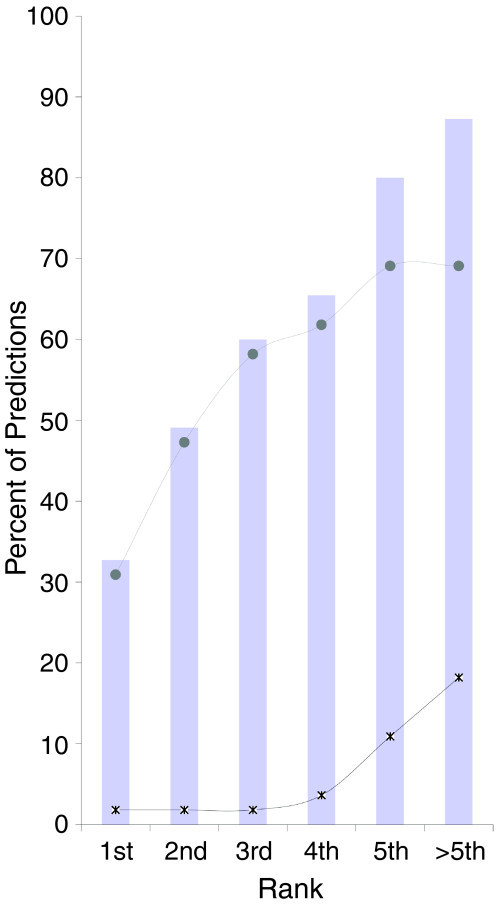 Specificity calculated by the COS(WR) method. The percent of accurate predictions derived from a screening of experimentally validated sequences with 30 different SFBS queries. The x-axis shows the rank of the true positive hits (that is, experimentally validated SFBSs) among the list of predictions derived from the screening. The top curve displays the percent of predictions higher than the COS(WR) threshold and the bottom curve shows the percent of predictions below the threshold.