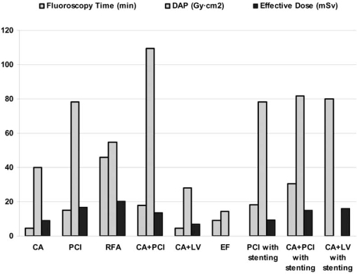Mean fluoroscopy time, DAP and effective dose per type of intervention.