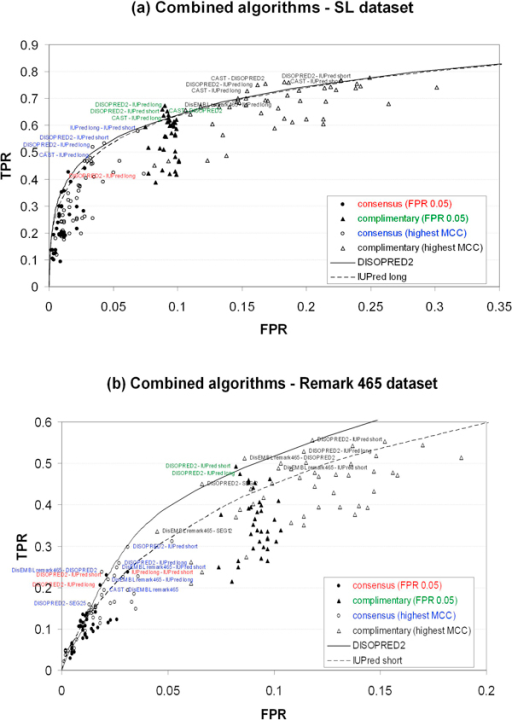 Performance of combined algorithms. Consensus and complementary predictions at highest MCC and false positive rate at ~0.05. (a) SL dataset. (b) Remark 465 dataset. ROC curves for DISOPRED2 and IUPred long and short were used as reference. Only the data points closer and above the DISOPRED2 curve are labelled. FPR and TPR are false positive rate and true positive rate, respectively.