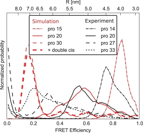 Comparison between proline 15, 20 and 30 and experiment.Efficiency histograms averaging over fast dye motions only (Fig. 10) are shown for three different polyproline-lengths (red, dashed-dotted, solid, dashed), and corresponding measured efficiency distributions (black). For polyproline-30, inclusion of double-cis isomers (see Text S1) only slightly changes the efficiency histogram (bold dashed line).